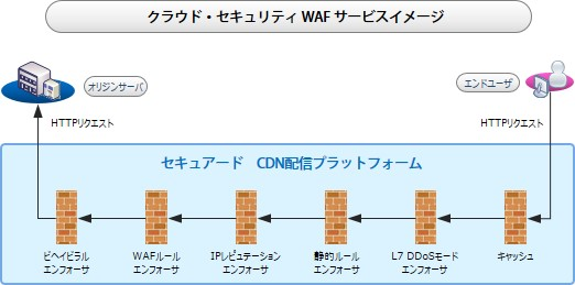 cloud_security_waf_img